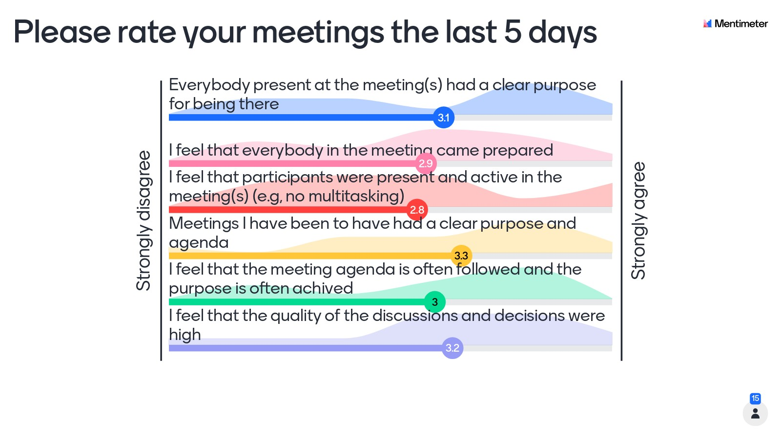 Meeting efficiency reflection
