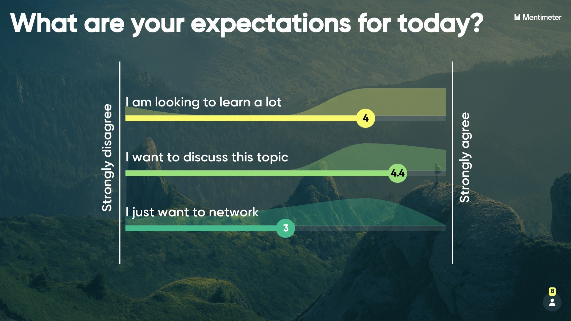 Manage your audience's expectations