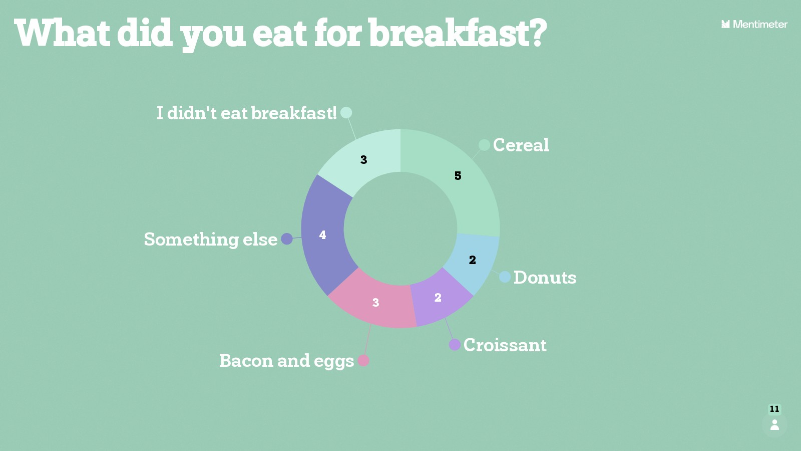 Icebreaker - What did you eat for breakfast?