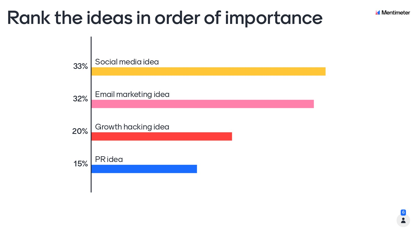 Collect feedback on ideas
