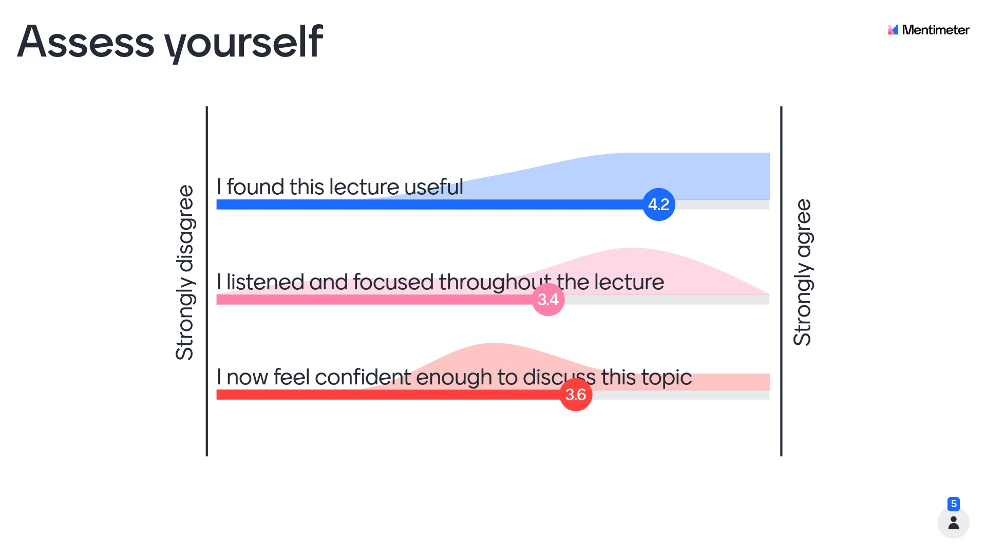 Lecture engagement self-assessment